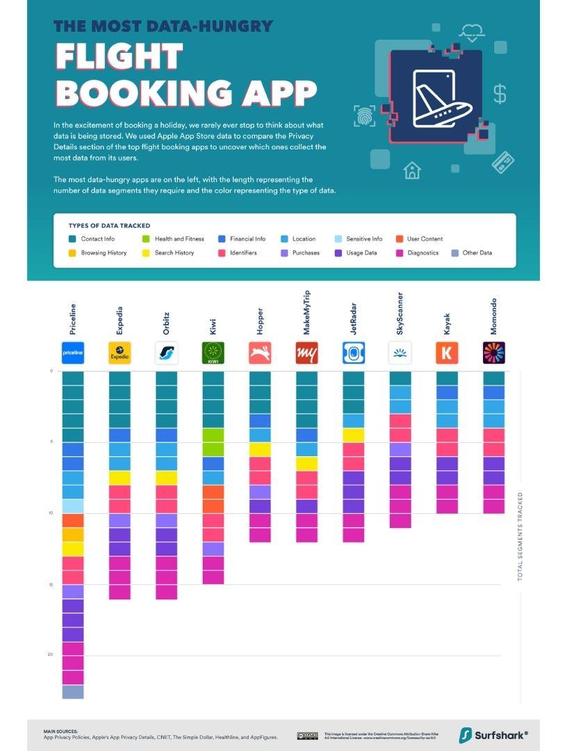 Flight Booking Apps